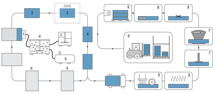 乳胶寝具是怎样制成的